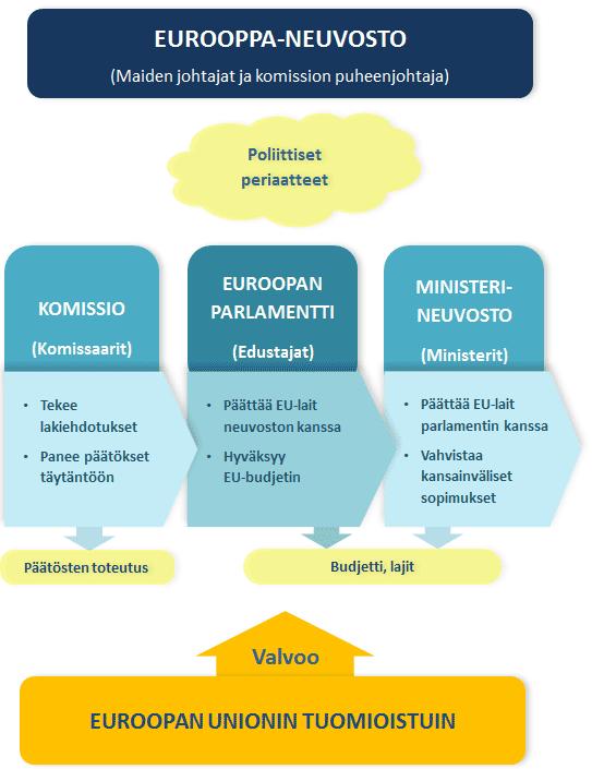 Euroopan Unionin Toimielimet